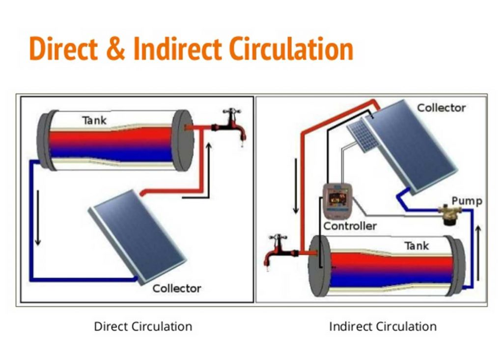 Direct Solar Geyser And Indirect Solar Geyser Systems